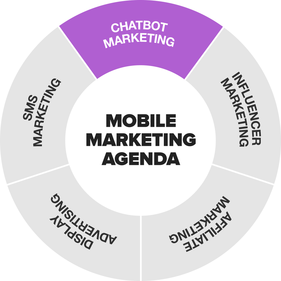 Illustration Chatbot Marketing in Mobile Marketing Mix